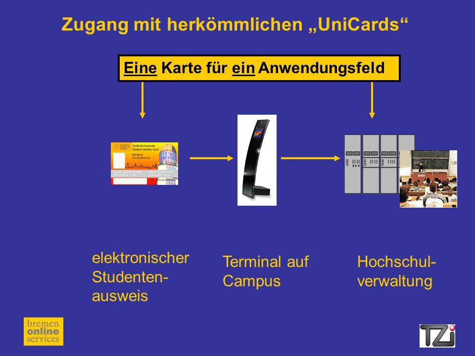 """Zugang mit herkömmlichen """"UniCards"""