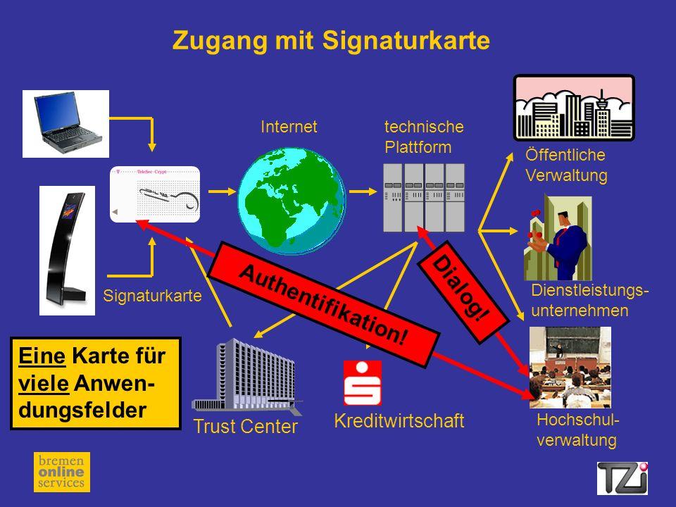 Zugang mit Signaturkarte