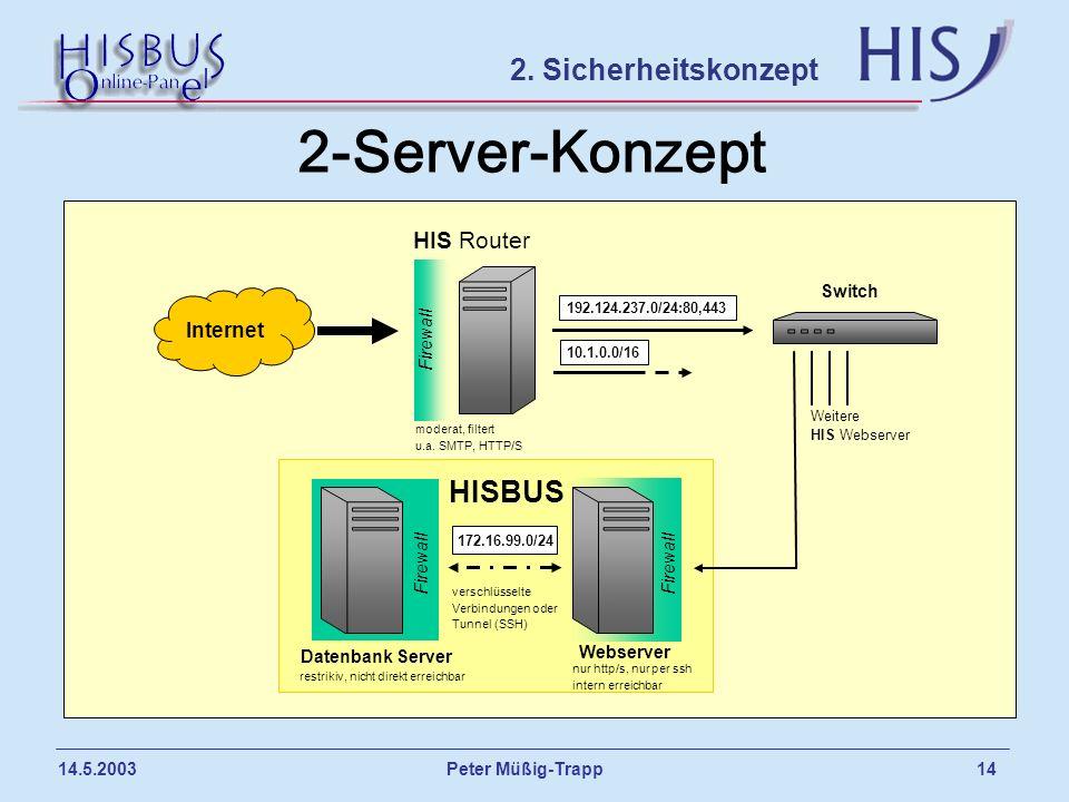 2-Server-Konzept 2. Sicherheitskonzept HISBUS HIS Router Internet