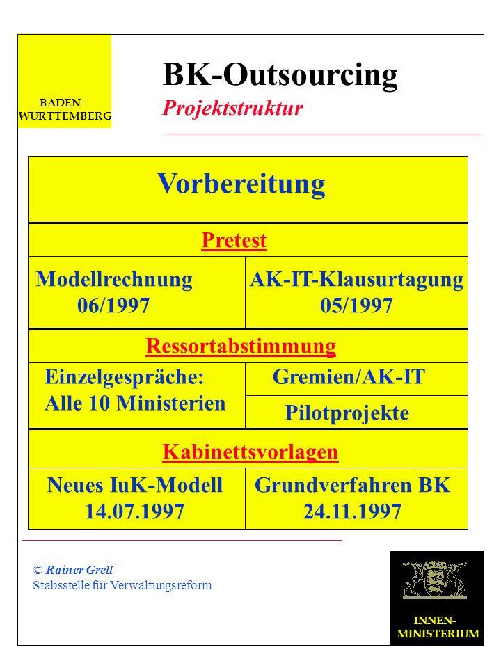 BK-Outsourcing Vorbereitung Projektstruktur Pretest Modellrechnung