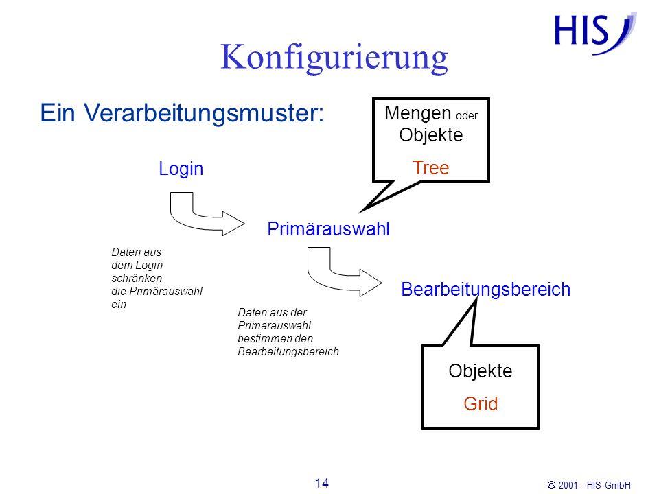 Konfigurierung Ein Verarbeitungsmuster: Mengen oder Objekte Tree Login