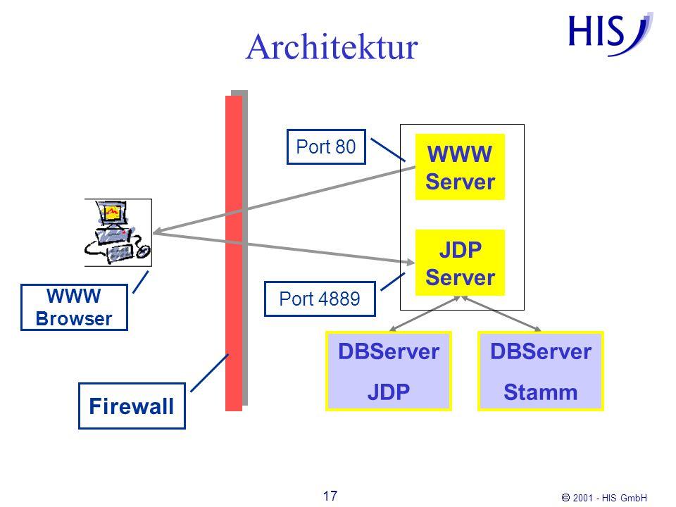 Architektur WWW Server JDP Server DBServer JDP DBServer Stamm Firewall