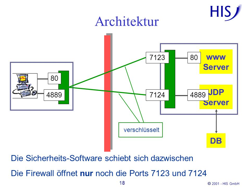 Architektur www Server JDP Server DB