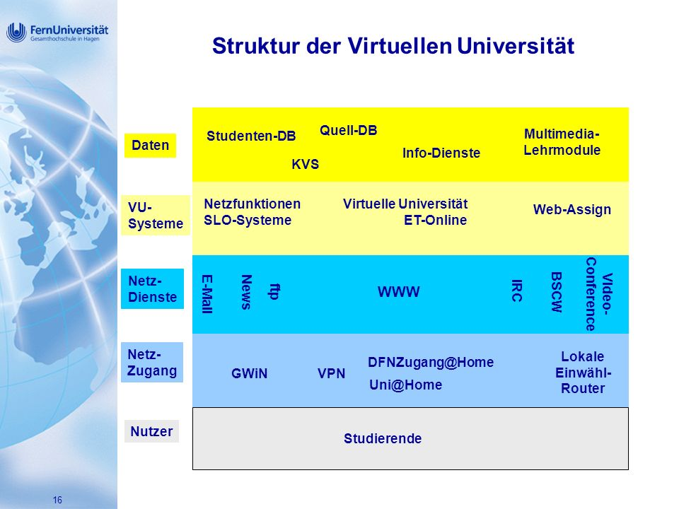 Struktur der Virtuellen Universität