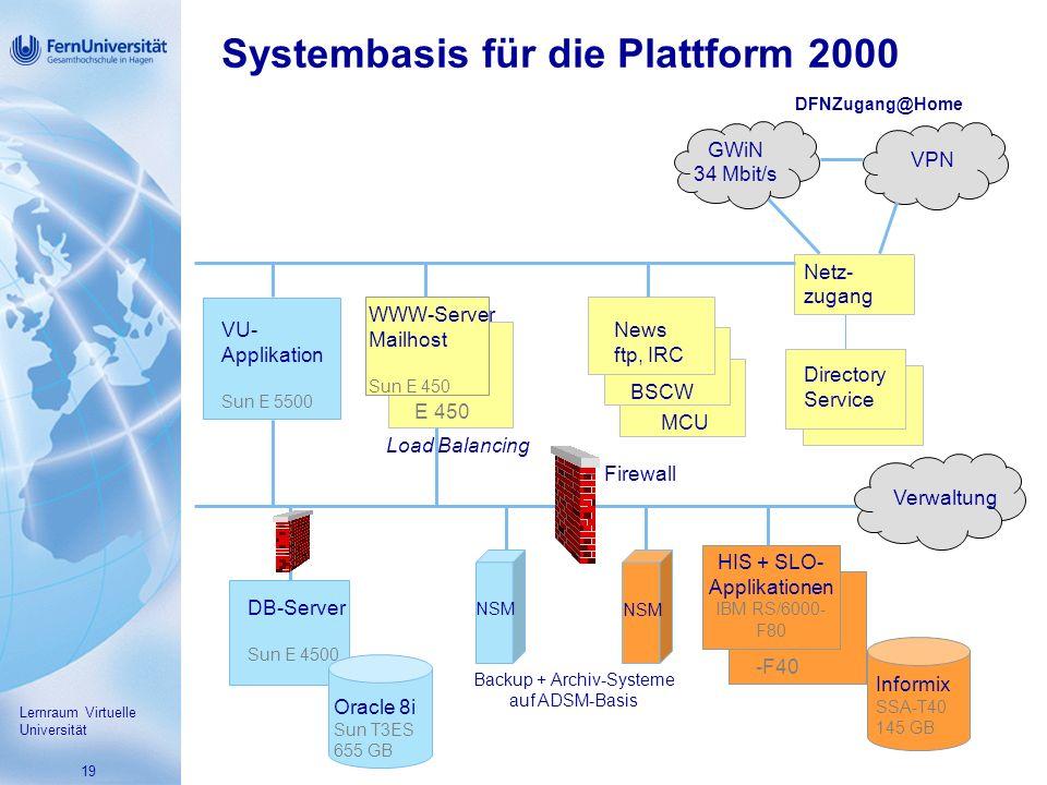 Systembasis für die Plattform 2000