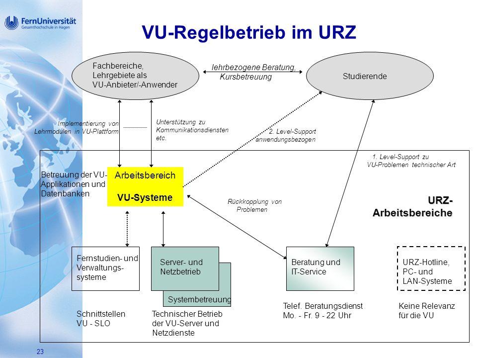 VU-Regelbetrieb im URZ