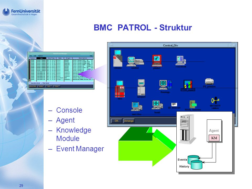 BMC PATROL - Struktur Console Agent Knowledge Module Event Manager