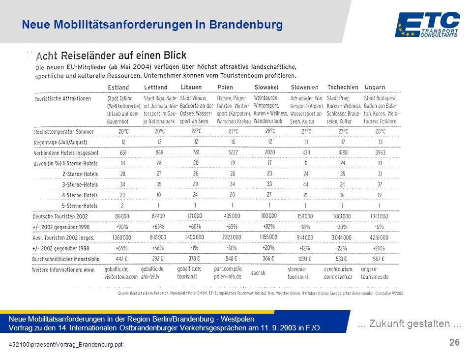 Neue Mobilitätsanforderungen in Brandenburg