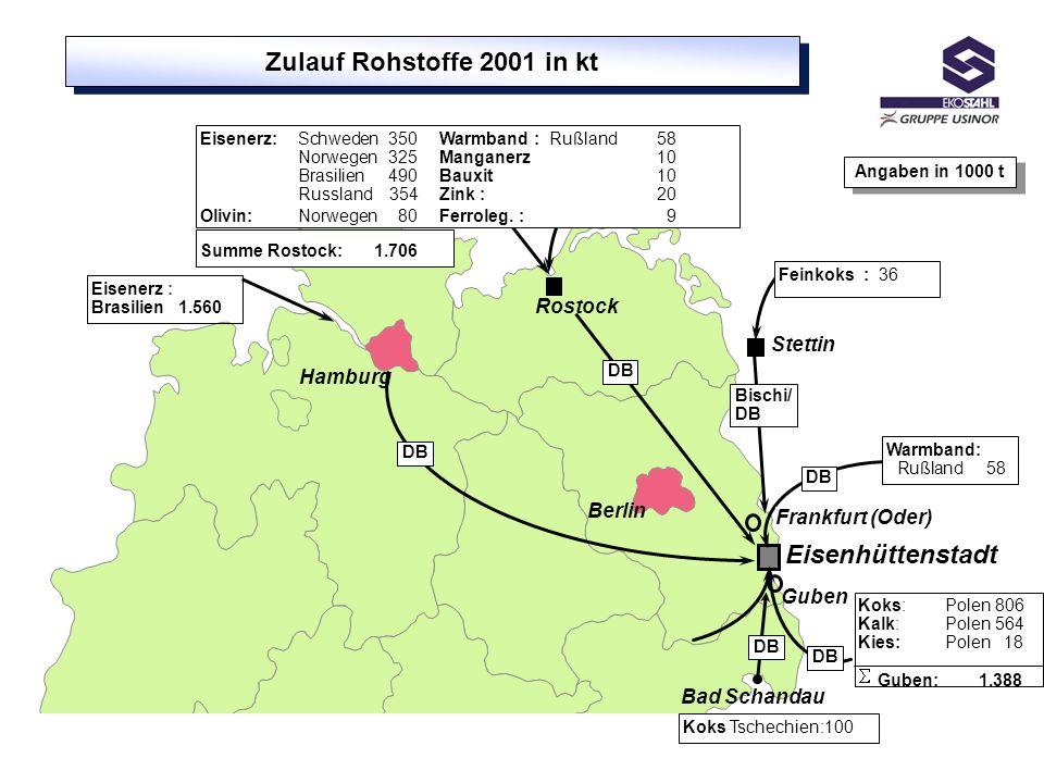 Zulauf Rohstoffe 2001 in kt Eisenhüttenstadt Rostock Stettin Hamburg