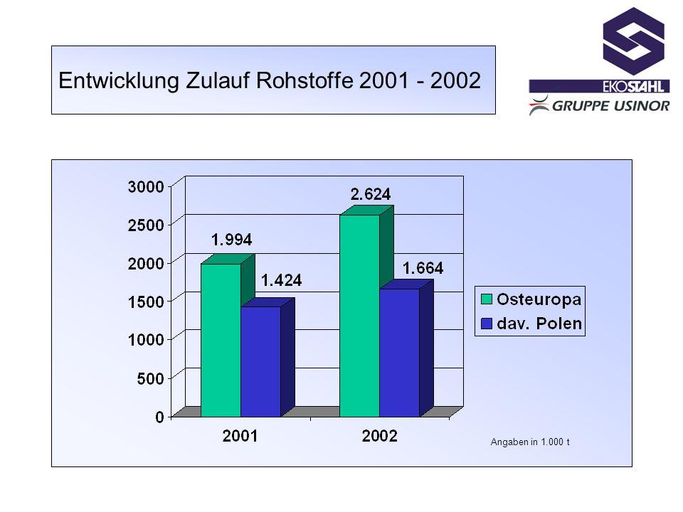 Entwicklung Zulauf Rohstoffe 2001 - 2002