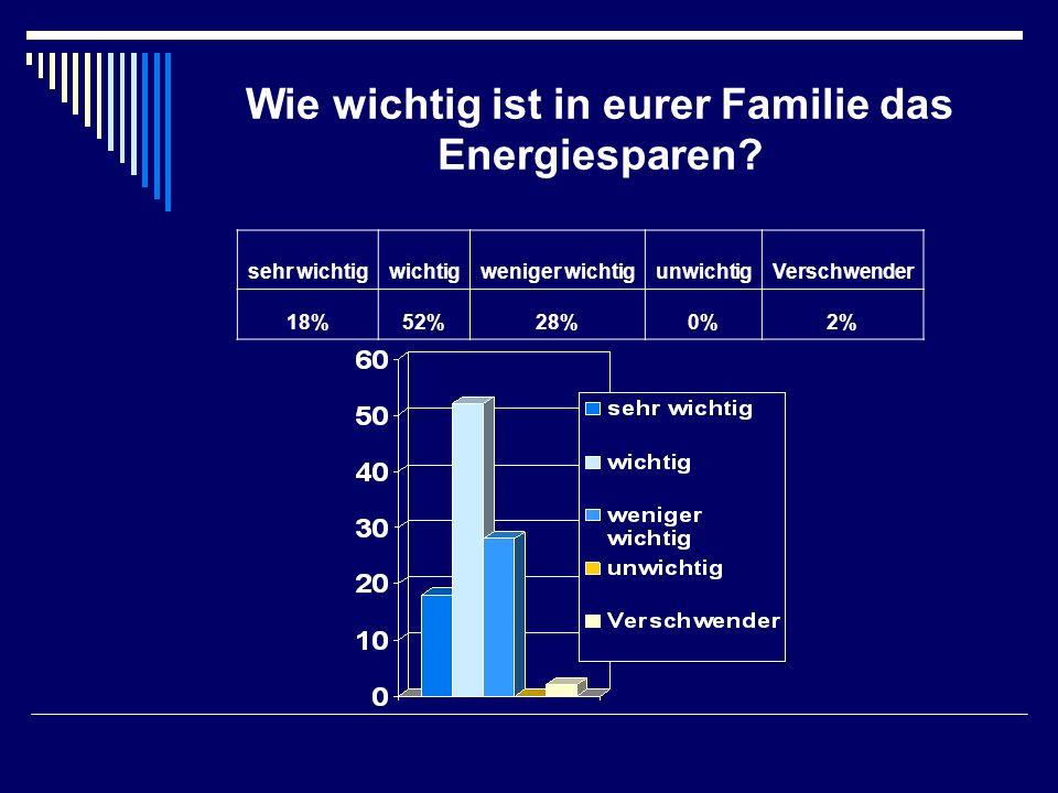 Wie wichtig ist in eurer Familie das Energiesparen