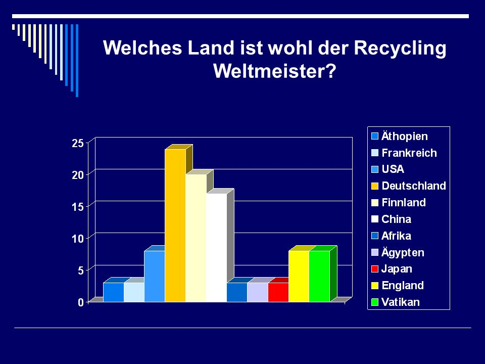 Welches Land ist wohl der Recycling Weltmeister