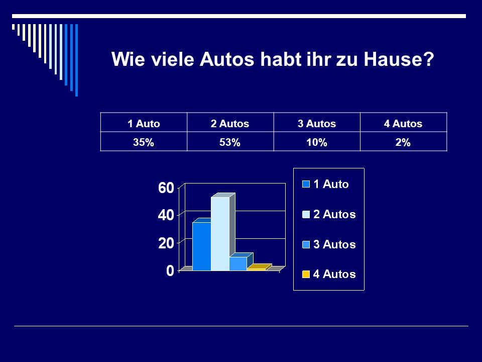 Wie viele Autos habt ihr zu Hause