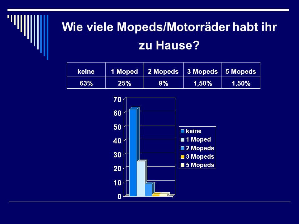 Wie viele Mopeds/Motorräder habt ihr zu Hause