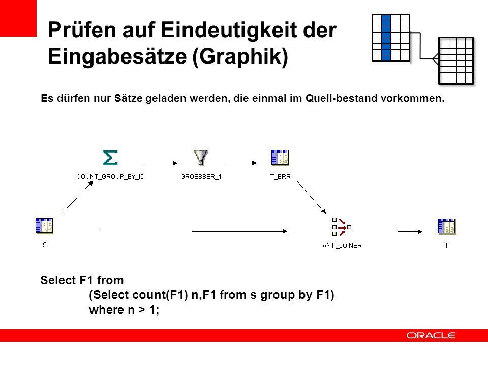 Prüfen auf Eindeutigkeit der Eingabesätze (Graphik)