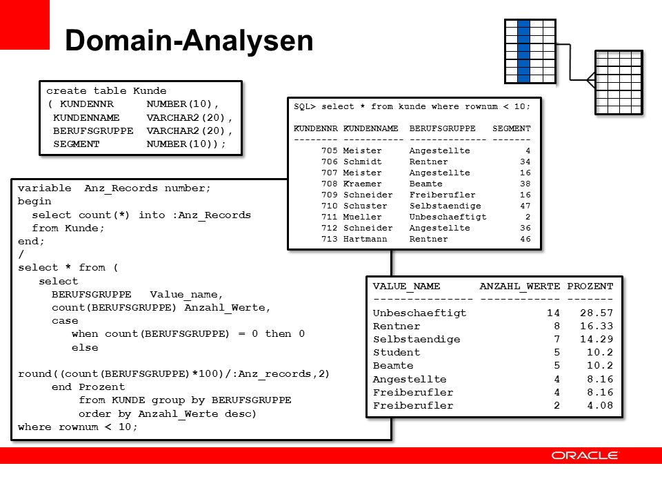 Domain-Analysen create table Kunde ( KUNDENNR NUMBER(10),