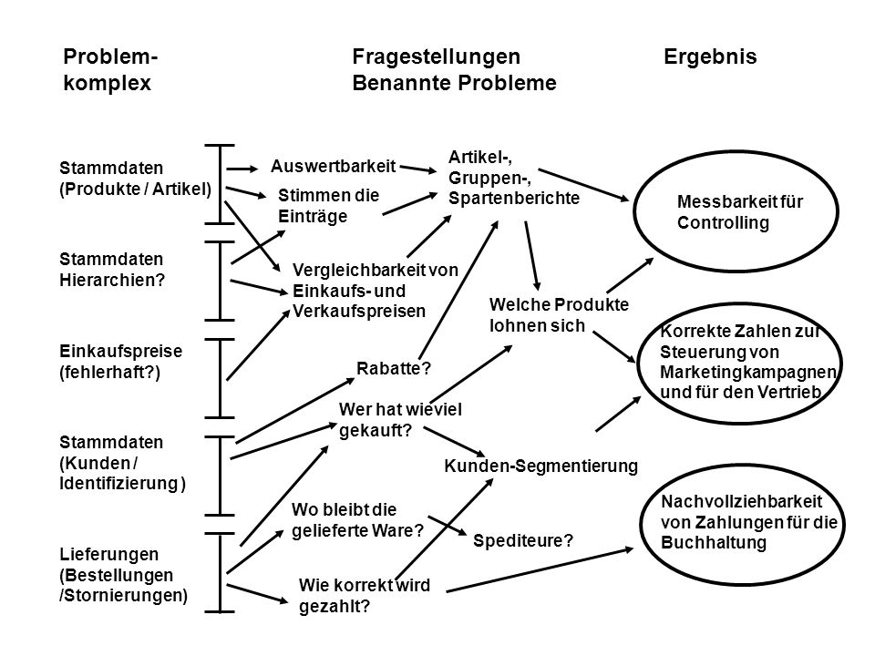 Problem- komplex Fragestellungen Benannte Probleme Ergebnis Artikel-,