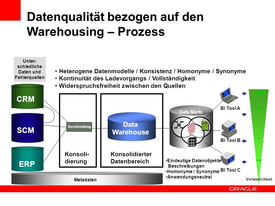 Datenqualität bezogen auf den Warehousing – Prozess