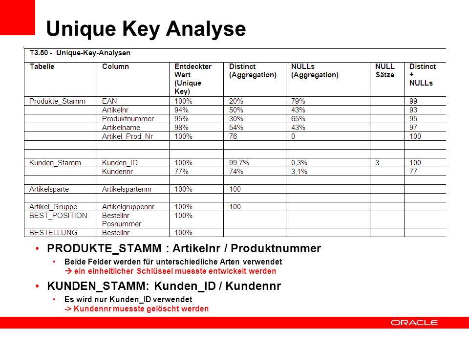 Unique Key Analyse PRODUKTE_STAMM : Artikelnr / Produktnummer