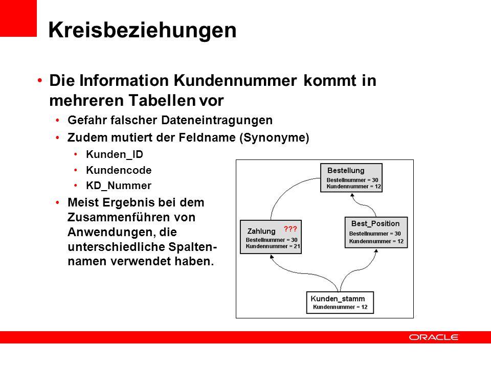 Kreisbeziehungen Die Information Kundennummer kommt in mehreren Tabellen vor. Gefahr falscher Dateneintragungen.