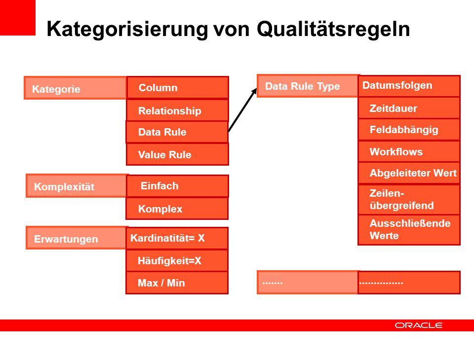 Kategorisierung von Qualitätsregeln