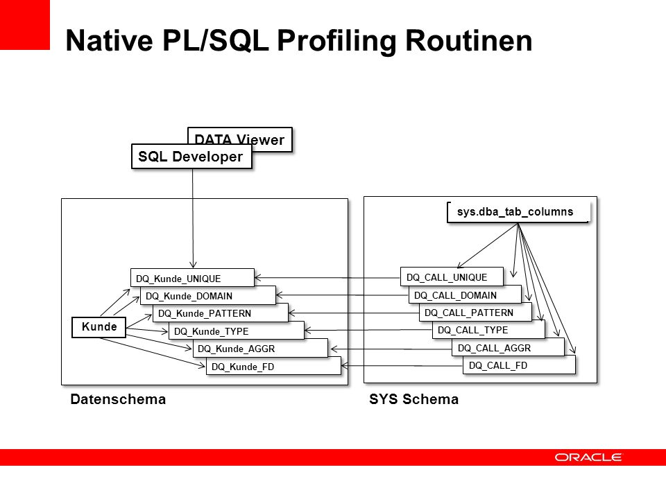 Native PL/SQL Profiling Routinen
