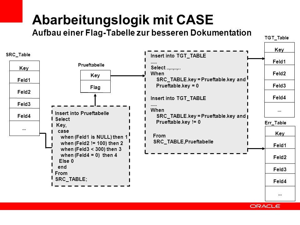 Abarbeitungslogik mit CASE Aufbau einer Flag-Tabelle zur besseren Dokumentation