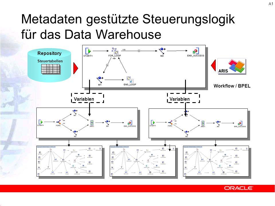 Metadaten gestützte Steuerungslogik für das Data Warehouse