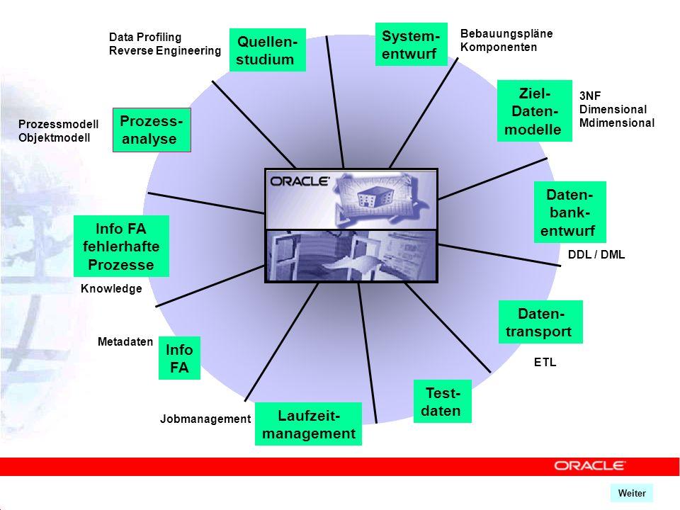 System- Quellen- entwurf studium Ziel- Daten- modelle Prozess- analyse
