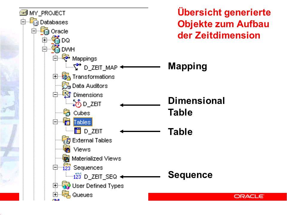 Übersicht generierte Objekte zum Aufbau der Zeitdimension Mapping Dimensional Table Table Sequence