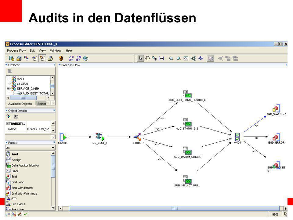 Audits in den Datenflüssen