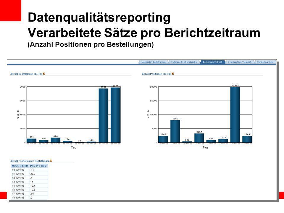 Datenqualitätsreporting Verarbeitete Sätze pro Berichtzeitraum (Anzahl Positionen pro Bestellungen)
