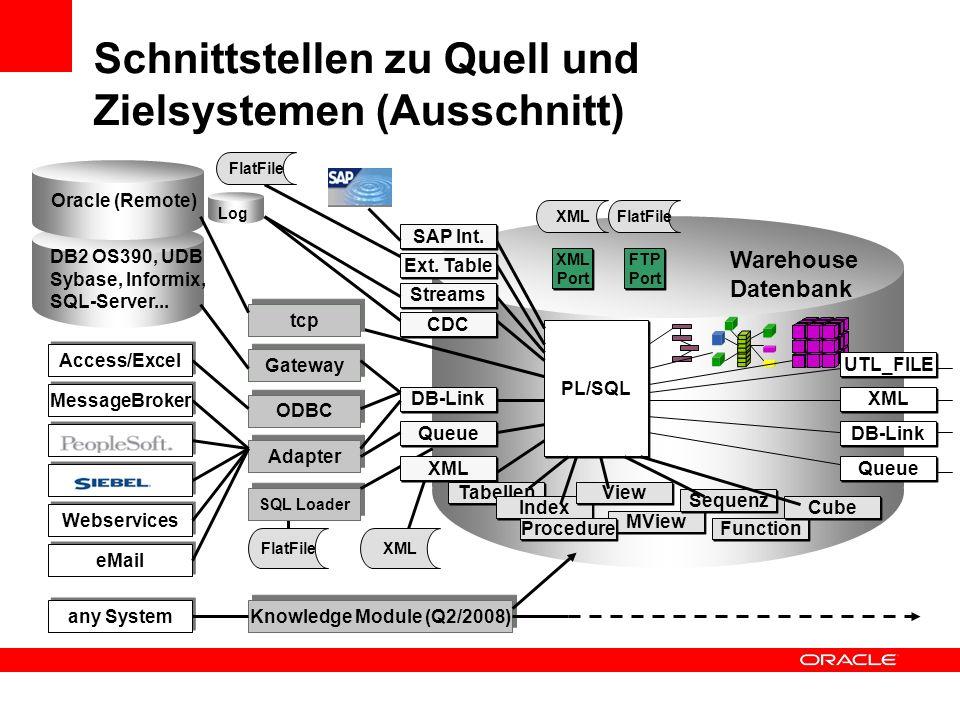 Schnittstellen zu Quell und Zielsystemen (Ausschnitt)