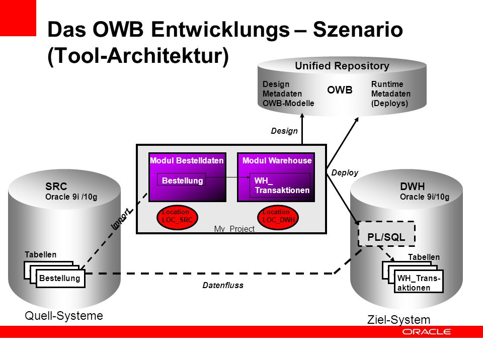 Das OWB Entwicklungs – Szenario (Tool-Architektur)
