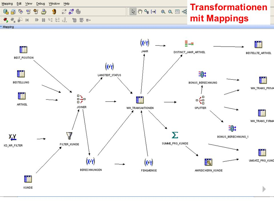 Transformationen mit Mappings