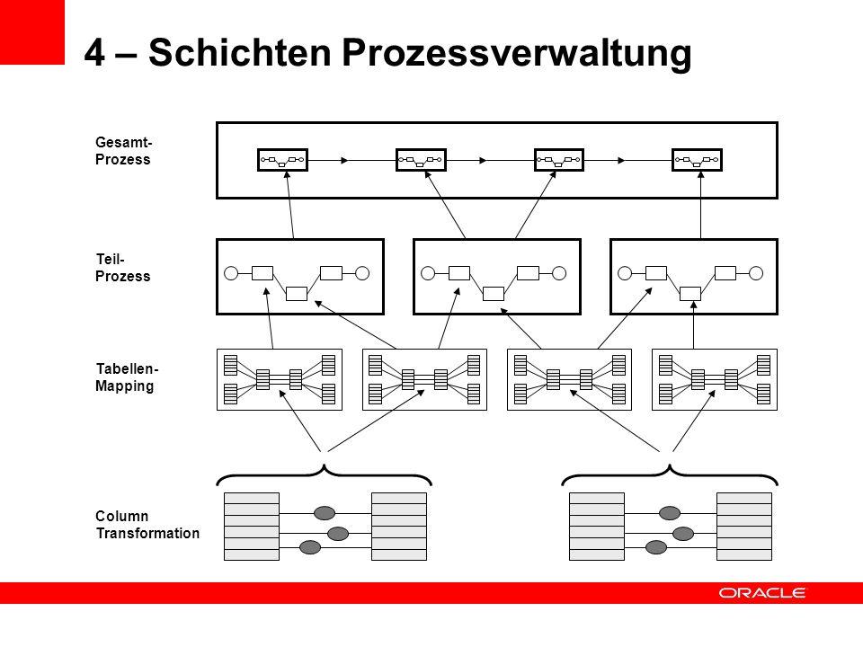 4 – Schichten Prozessverwaltung