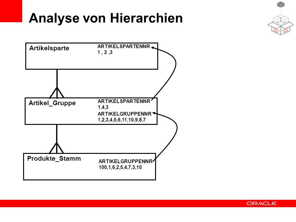 Analyse von Hierarchien