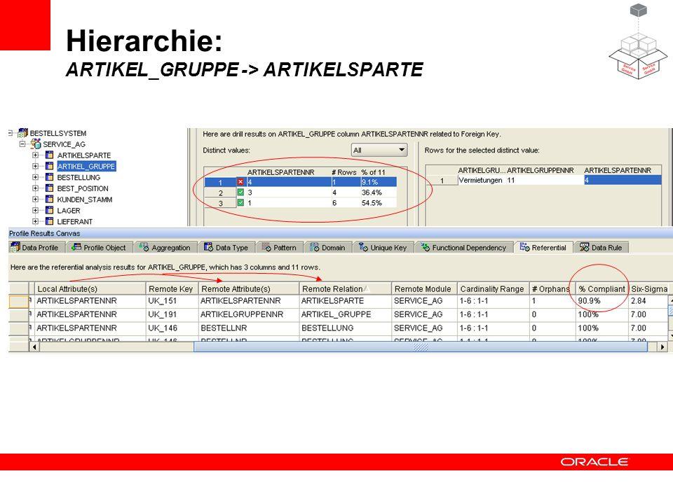 Hierarchie: ARTIKEL_GRUPPE -> ARTIKELSPARTE