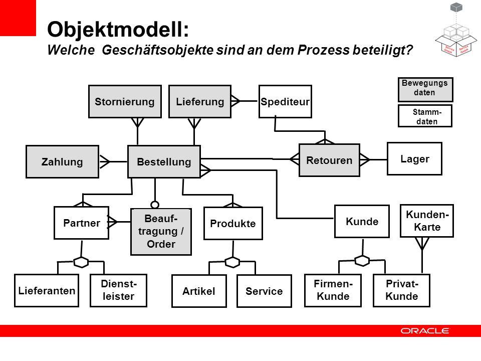 Objektmodell: Welche Geschäftsobjekte sind an dem Prozess beteiligt