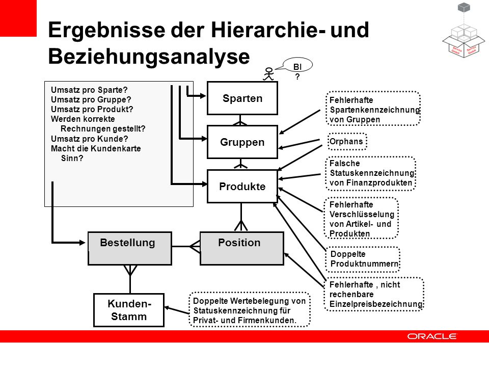 Ergebnisse der Hierarchie- und Beziehungsanalyse