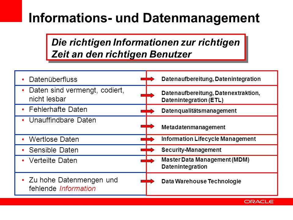 Informations- und Datenmanagement