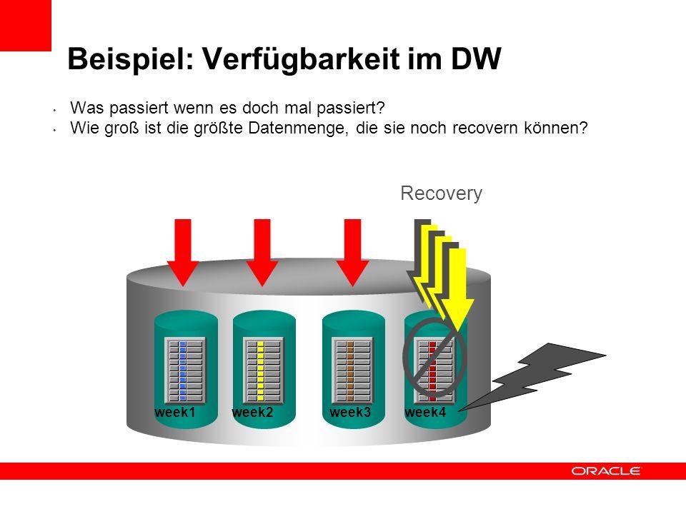 Beispiel: Verfügbarkeit im DW
