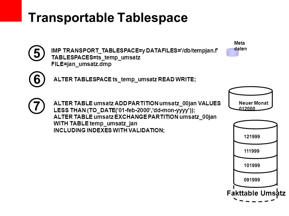 Transportable Tablespace