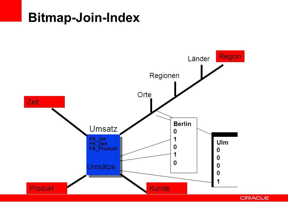 Bitmap-Join-Index Umsatz Region Länder Regionen Orte Zeit Umsätze