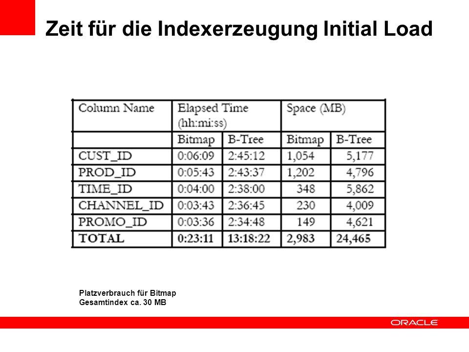 Zeit für die Indexerzeugung Initial Load