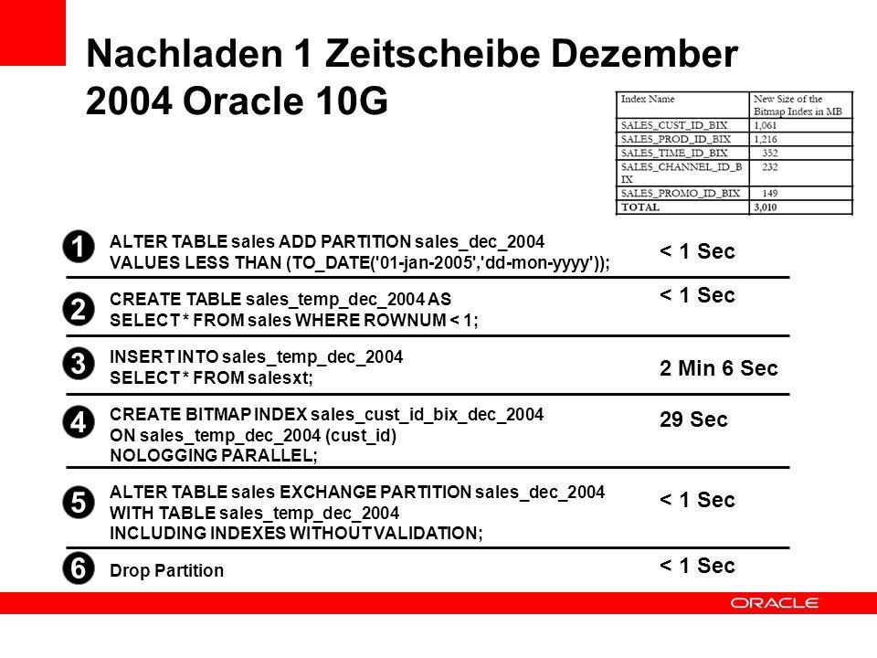 Nachladen 1 Zeitscheibe Dezember 2004 Oracle 10G