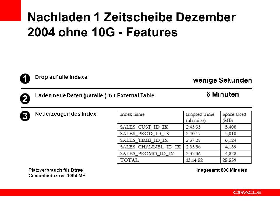 Nachladen 1 Zeitscheibe Dezember 2004 ohne 10G - Features