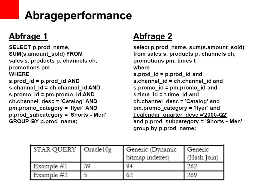 Abrageperformance Abfrage 1 Abfrage 2 SELECT p.prod_name,