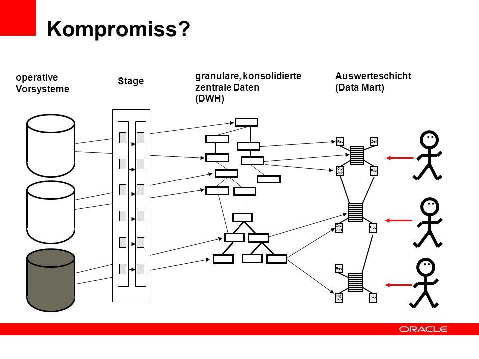 Kompromiss . . . granulare, konsolidierte zentrale Daten (DWH)