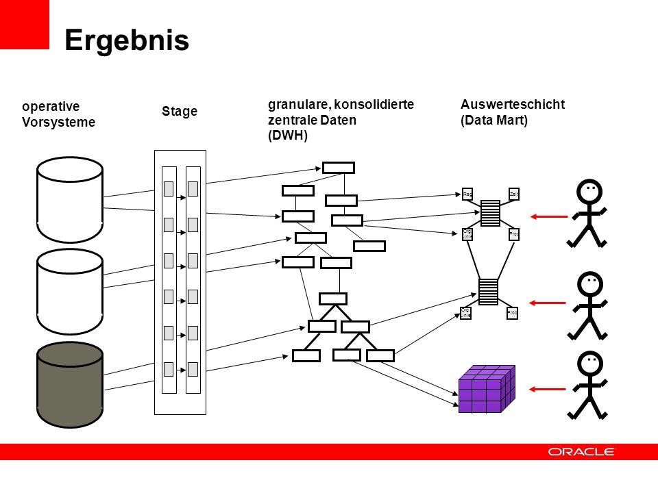 Ergebnis . . . granulare, konsolidierte zentrale Daten (DWH) operative